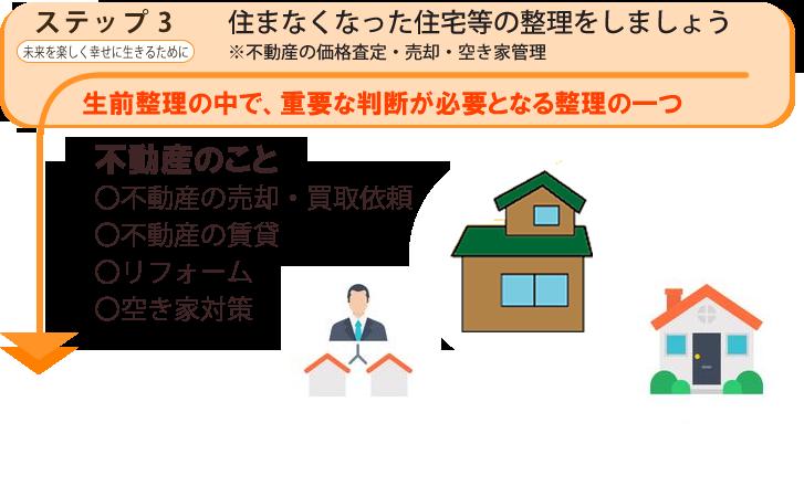 将来の不安や心配事の整理をしましょう。※高齢者住宅の紹介・相続対策のアドバイスなど. 生前整理のちょっと面倒だけど、とても重要な整理の続き 不動産の売却・買取依頼、不動産の賃貸、リフォーム、空き家対策、遺品整理