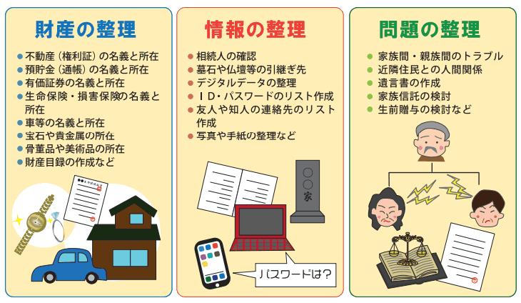 財産の整理、情報の整理、問題の整理